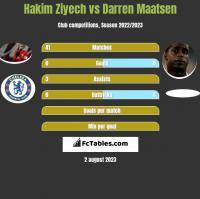 Hakim Ziyech vs Darren Maatsen h2h player stats