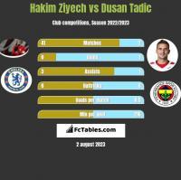 Hakim Ziyech vs Dusan Tadic h2h player stats