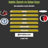 Hakim Ziyech vs Dylan Seys h2h player stats
