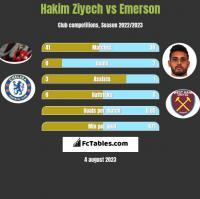Hakim Ziyech vs Emerson h2h player stats