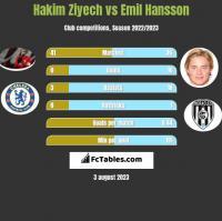 Hakim Ziyech vs Emil Hansson h2h player stats