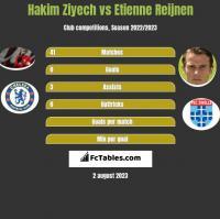 Hakim Ziyech vs Etienne Reijnen h2h player stats