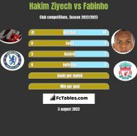 Hakim Ziyech vs Fabinho h2h player stats