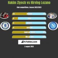 Hakim Ziyech vs Hirving Lozano h2h player stats