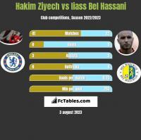 Hakim Ziyech vs Iiass Bel Hassani h2h player stats