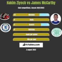 Hakim Ziyech vs James McCarthy h2h player stats