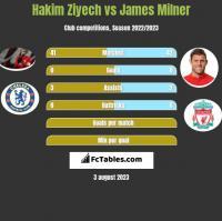 Hakim Ziyech vs James Milner h2h player stats