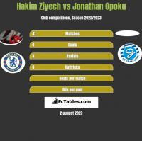 Hakim Ziyech vs Jonathan Opoku h2h player stats