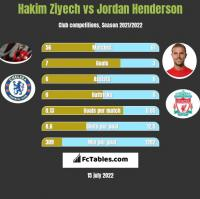 Hakim Ziyech vs Jordan Henderson h2h player stats