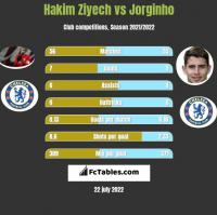 Hakim Ziyech vs Jorginho h2h player stats