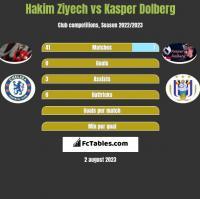 Hakim Ziyech vs Kasper Dolberg h2h player stats