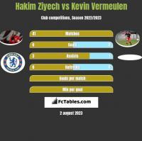 Hakim Ziyech vs Kevin Vermeulen h2h player stats