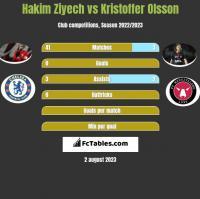Hakim Ziyech vs Kristoffer Olsson h2h player stats
