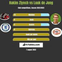 Hakim Ziyech vs Luuk de Jong h2h player stats