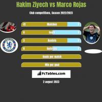 Hakim Ziyech vs Marco Rojas h2h player stats
