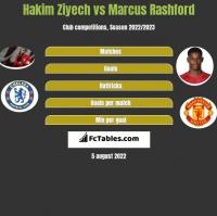 Hakim Ziyech vs Marcus Rashford h2h player stats
