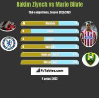 Hakim Ziyech vs Mario Bilate h2h player stats