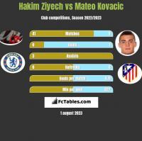 Hakim Ziyech vs Mateo Kovacic h2h player stats