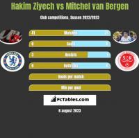 Hakim Ziyech vs Mitchel van Bergen h2h player stats