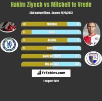Hakim Ziyech vs Mitchell te Vrede h2h player stats