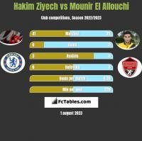 Hakim Ziyech vs Mounir El Allouchi h2h player stats