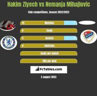 Hakim Ziyech vs Nemanja Mihajlovic h2h player stats