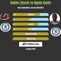 Hakim Ziyech vs Ngolo Kante h2h player stats