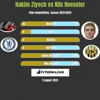 Hakim Ziyech vs Nils Roeseler h2h player stats