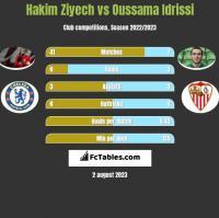 Hakim Ziyech vs Oussama Idrissi h2h player stats