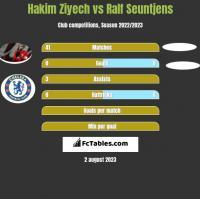 Hakim Ziyech vs Ralf Seuntjens h2h player stats
