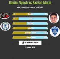 Hakim Ziyech vs Razvan Marin h2h player stats