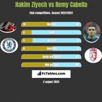 Hakim Ziyech vs Remy Cabella h2h player stats