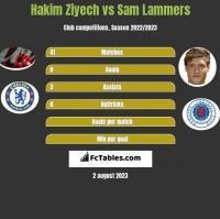 Hakim Ziyech vs Sam Lammers h2h player stats