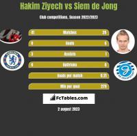 Hakim Ziyech vs Siem de Jong h2h player stats