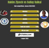 Hakim Ziyech vs Sullay Kaikai h2h player stats