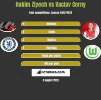 Hakim Ziyech vs Vaclav Cerny h2h player stats