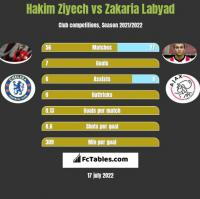 Hakim Ziyech vs Zakaria Labyad h2h player stats