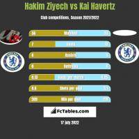 Hakim Ziyech vs Kai Havertz h2h player stats