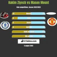 Hakim Ziyech vs Mason Mount h2h player stats