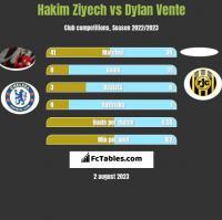 Hakim Ziyech vs Dylan Vente h2h player stats