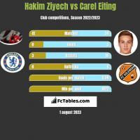 Hakim Ziyech vs Carel Eiting h2h player stats