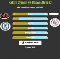 Hakim Ziyech vs Edson Alvarez h2h player stats