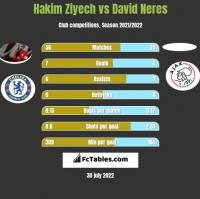 Hakim Ziyech vs David Neres h2h player stats