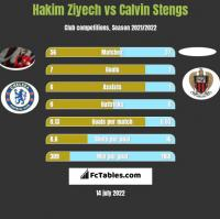 Hakim Ziyech vs Calvin Stengs h2h player stats