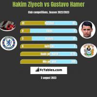Hakim Ziyech vs Gustavo Hamer h2h player stats