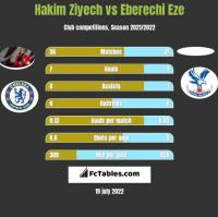 Hakim Ziyech vs Eberechi Eze h2h player stats