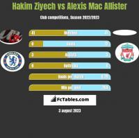 Hakim Ziyech vs Alexis Mac Allister h2h player stats