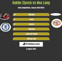 Hakim Ziyech vs Noa Lang h2h player stats