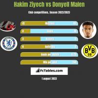 Hakim Ziyech vs Donyell Malen h2h player stats