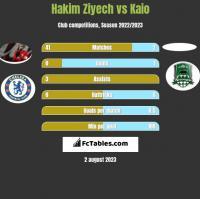 Hakim Ziyech vs Kaio h2h player stats